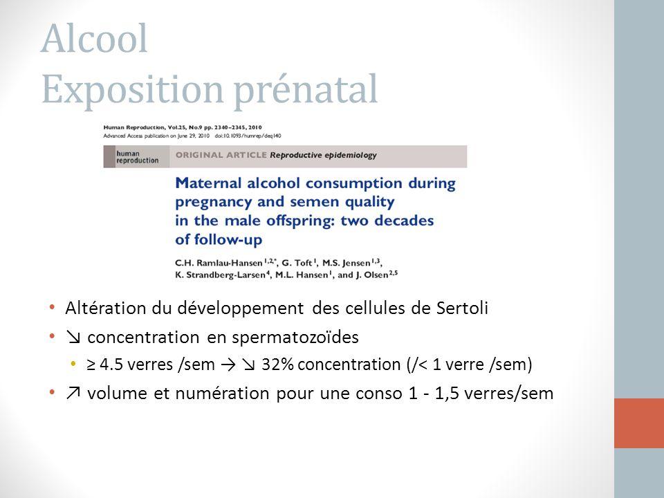 Alcool Exposition prénatal Altération du développement des cellules de Sertoli ↘ concentration en spermatozoïdes ≥ 4.5 verres /sem → ↘ 32% concentrati