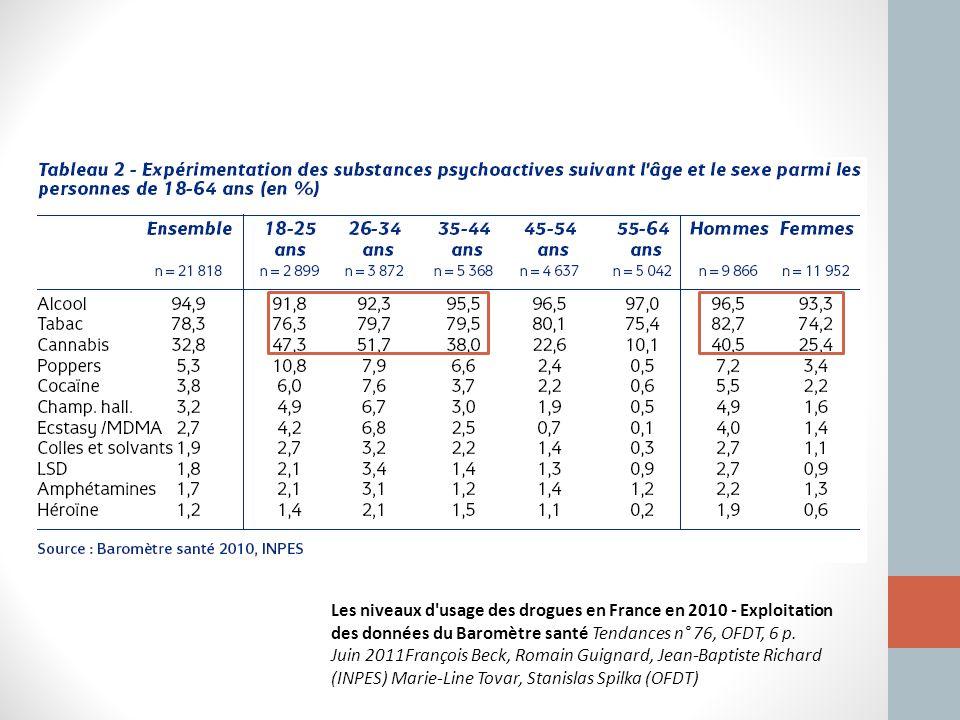 Les niveaux d'usage des drogues en France en 2010 - Exploitation des données du Baromètre santé Tendances n° 76, OFDT, 6 p. Juin 2011François Beck, Ro