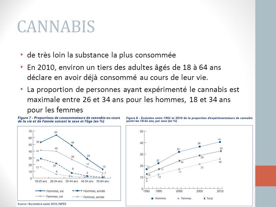 de très loin la substance la plus consommée En 2010, environ un tiers des adultes âgés de 18 à 64 ans déclare en avoir déjà consommé au cours de leur