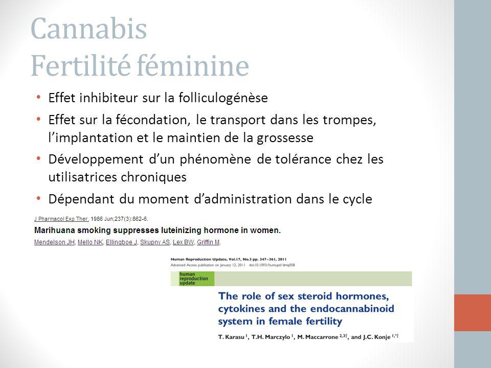 Cannabis Fertilité féminine Effet inhibiteur sur la folliculogénèse Effet sur la fécondation, le transport dans les trompes, l'implantation et le main