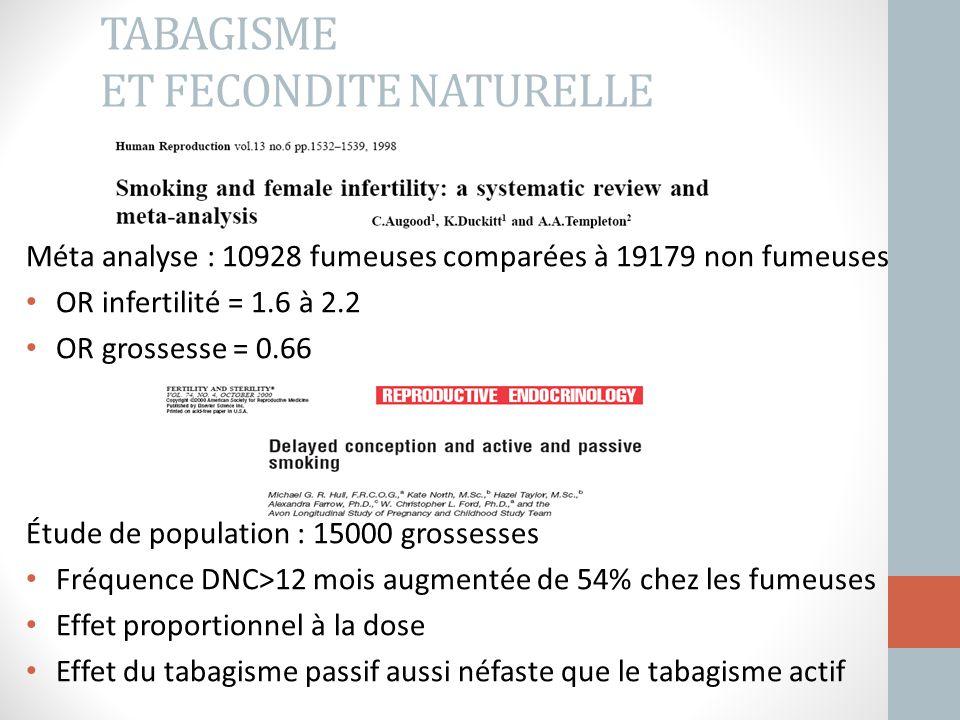TABAGISME ET FECONDITE NATURELLE Méta analyse : 10928 fumeuses comparées à 19179 non fumeuses OR infertilité = 1.6 à 2.2 OR grossesse = 0.66 Étude de