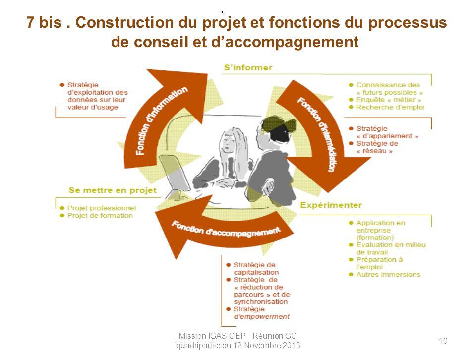 Mission IGAS CEP - Réunion GC quadripartite du 12 Novembre 2013 10 7 bis. Construction du projet et fonctions du processus de conseil et d'accompagnem