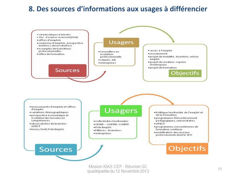 8. Des sources d'informations aux usages à différencier Mission IGAS CEP - Réunion GC quadripartite du 12 Novembre 2013 11