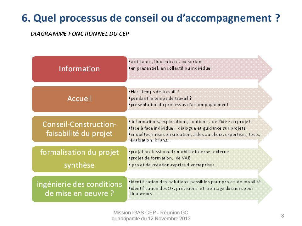 Mission IGAS CEP - Réunion GC quadripartite du 12 Novembre 2013 8 8 6. Quel processus de conseil ou d'accompagnement ? Mission IGAS CEP - Réunion GC q