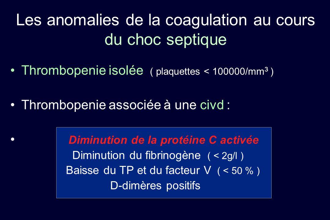 Thrombopenie isolée ( plaquettes < 100000/mm 3 ) Thrombopenie associée à une civd : Diminution de la protéine C activée Diminution du fibrinogène ( <