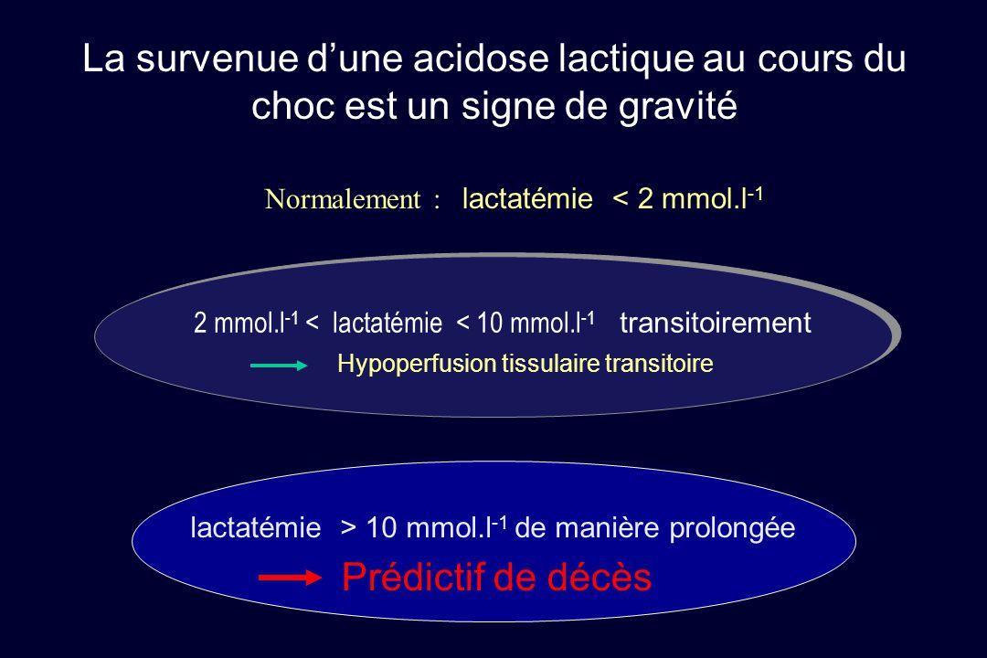 La survenue d'une acidose lactique au cours du choc est un signe de gravité Normalement : lactatémie < 2 mmol.l -1 2 mmol.l -1 < lactatémie < 10 mmol.