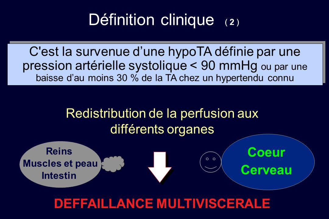 Définition clinique ( 2 ) C'est la survenue d'une hypoTA définie par une pression artérielle systolique < 90 mmHg ou par une baisse d'au moins 30 % de