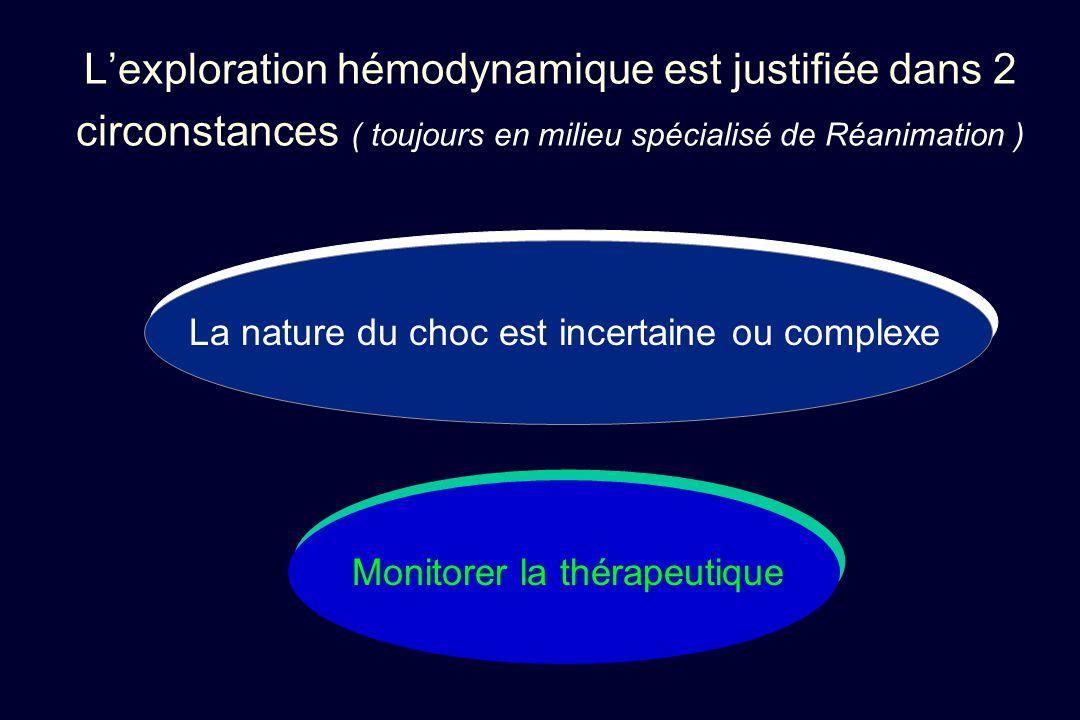 L'exploration hémodynamique est justifiée dans 2 circonstances ( toujours en milieu spécialisé de Réanimation ) La nature du choc est incertaine ou co