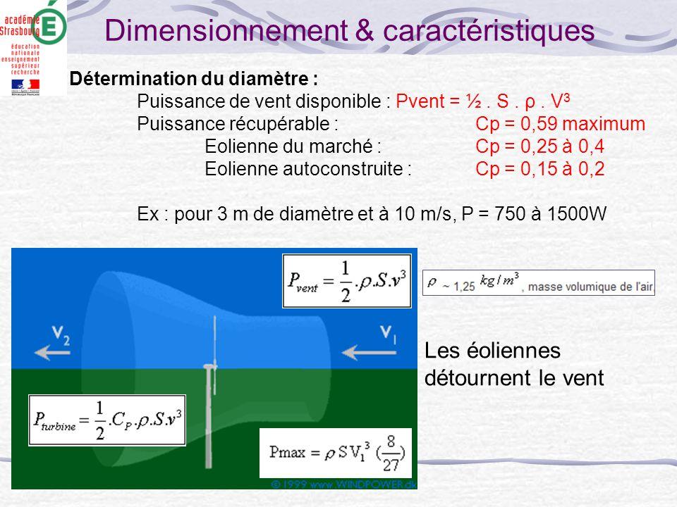 Détermination du diamètre : Puissance de vent disponible : Pvent = ½. S. ρ. V 3 Puissance récupérable : Cp = 0,59 maximum Eolienne du marché : Cp = 0,