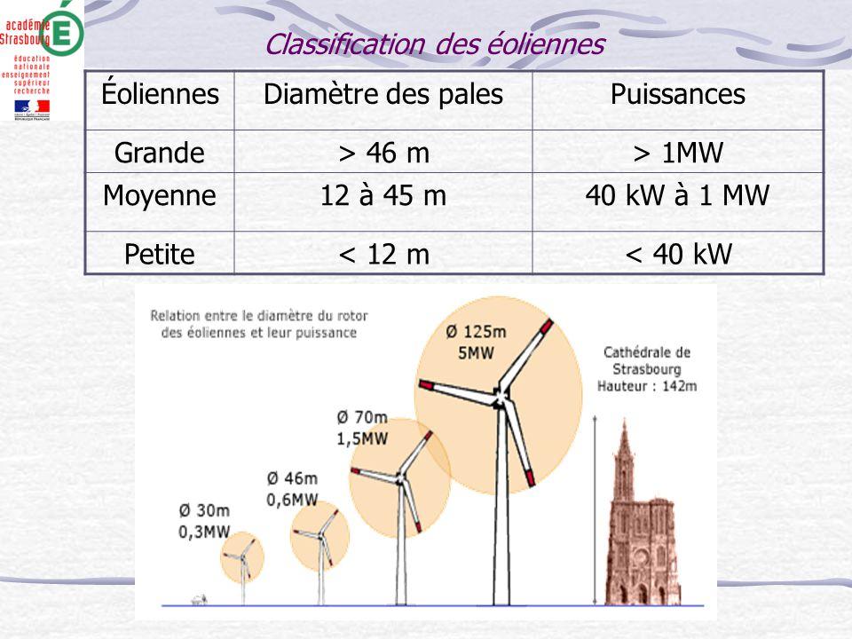 Classification des éoliennes ÉoliennesDiamètre des palesPuissances Grande> 46 m> 1MW Moyenne12 à 45 m40 kW à 1 MW Petite< 12 m< 40 kW