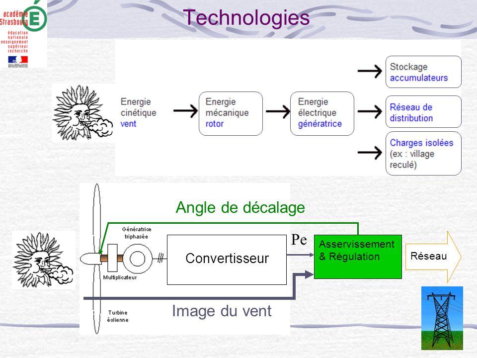 Technologies Convertisseur Asservissement & Régulation Réseau Angle de décalage Image du vent Pe