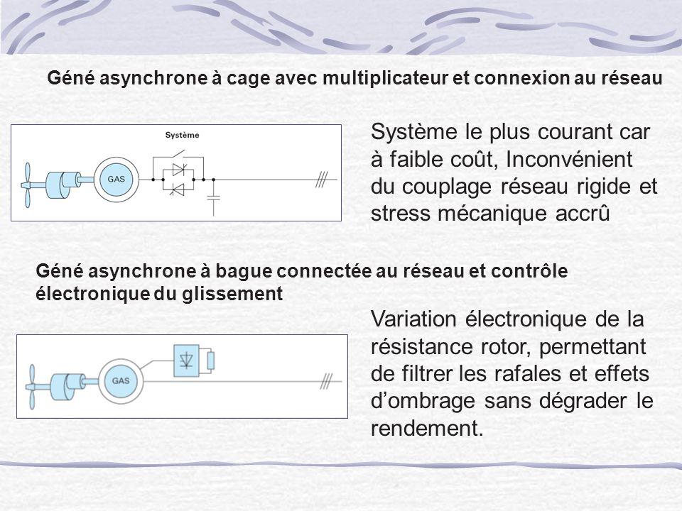 Géné asynchrone à cage avec multiplicateur et connexion au réseau Système le plus courant car à faible coût, Inconvénient du couplage réseau rigide et