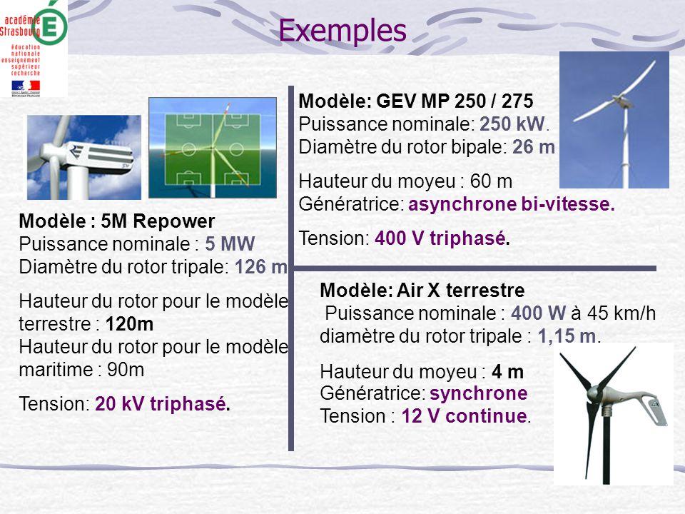 Exemples Modèle: Air X terrestre Puissance nominale : 400 W à 45 km/h diamètre du rotor tripale : 1,15 m. Hauteur du moyeu : 4 m Génératrice: synchron