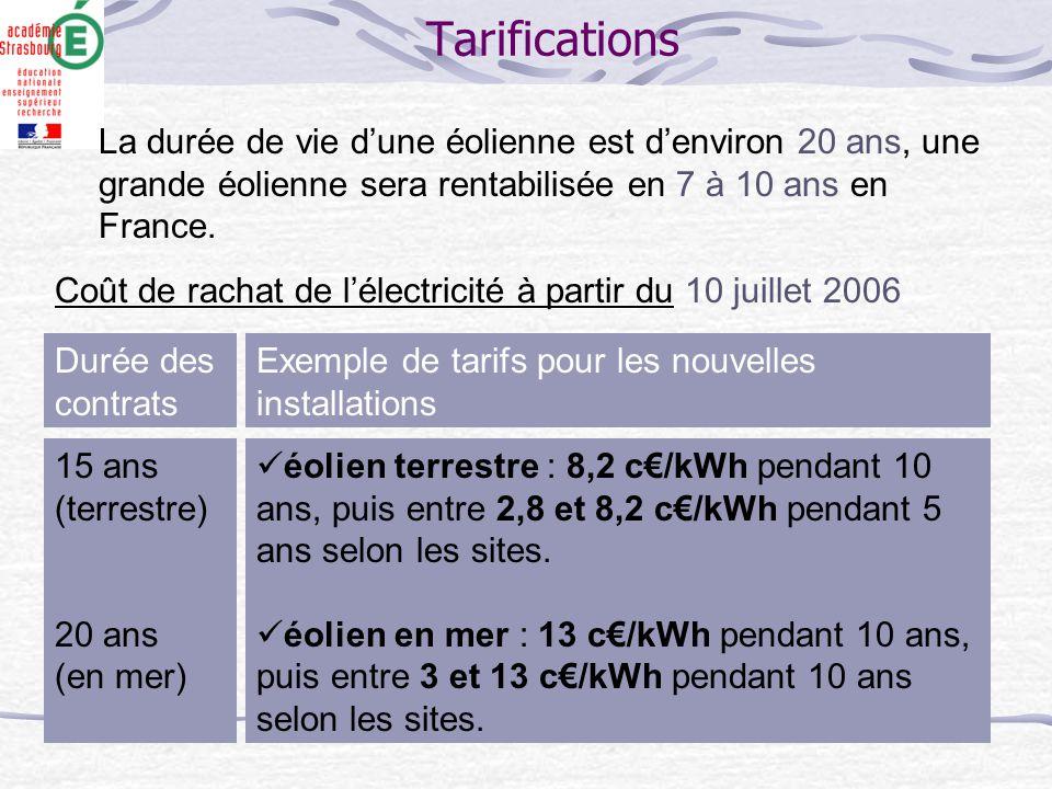 Coût de rachat de l'électricité à partir du 10 juillet 2006 Durée des contrats Exemple de tarifs pour les nouvelles installations 15 ans (terrestre) 2