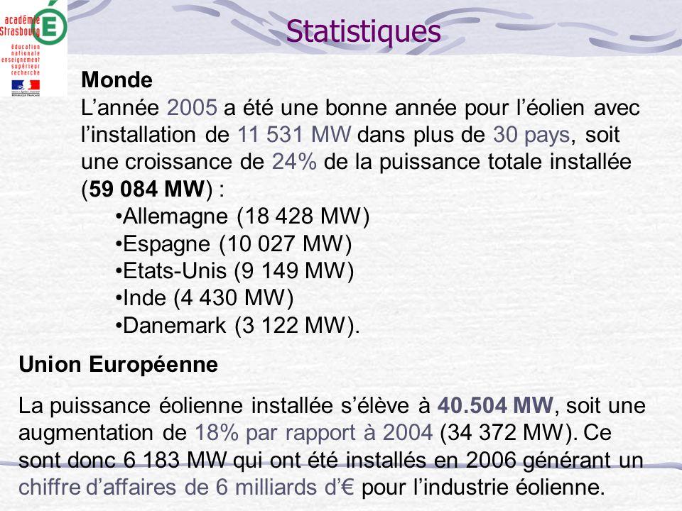 Monde L'année 2005 a été une bonne année pour l'éolien avec l'installation de 11 531 MW dans plus de 30 pays, soit une croissance de 24% de la puissan