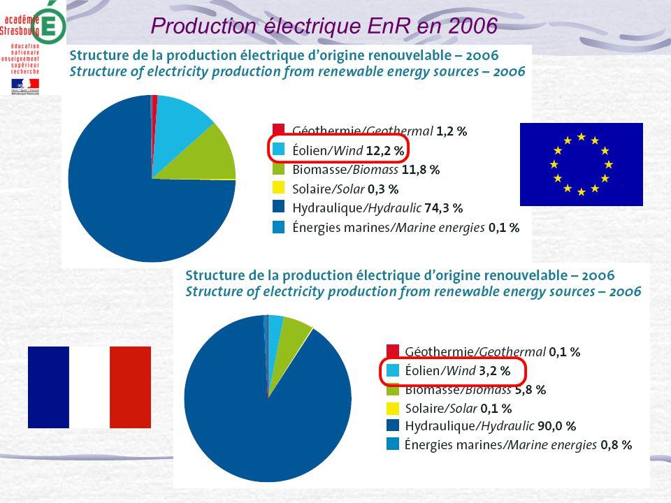 Production électrique EnR en 2006