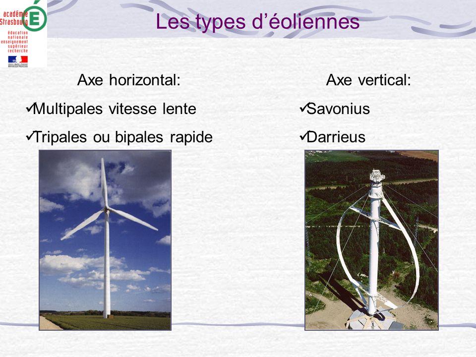 Axe horizontal: Multipales vitesse lente Tripales ou bipales rapide Axe vertical: Savonius Darrieus Les types d'éoliennes