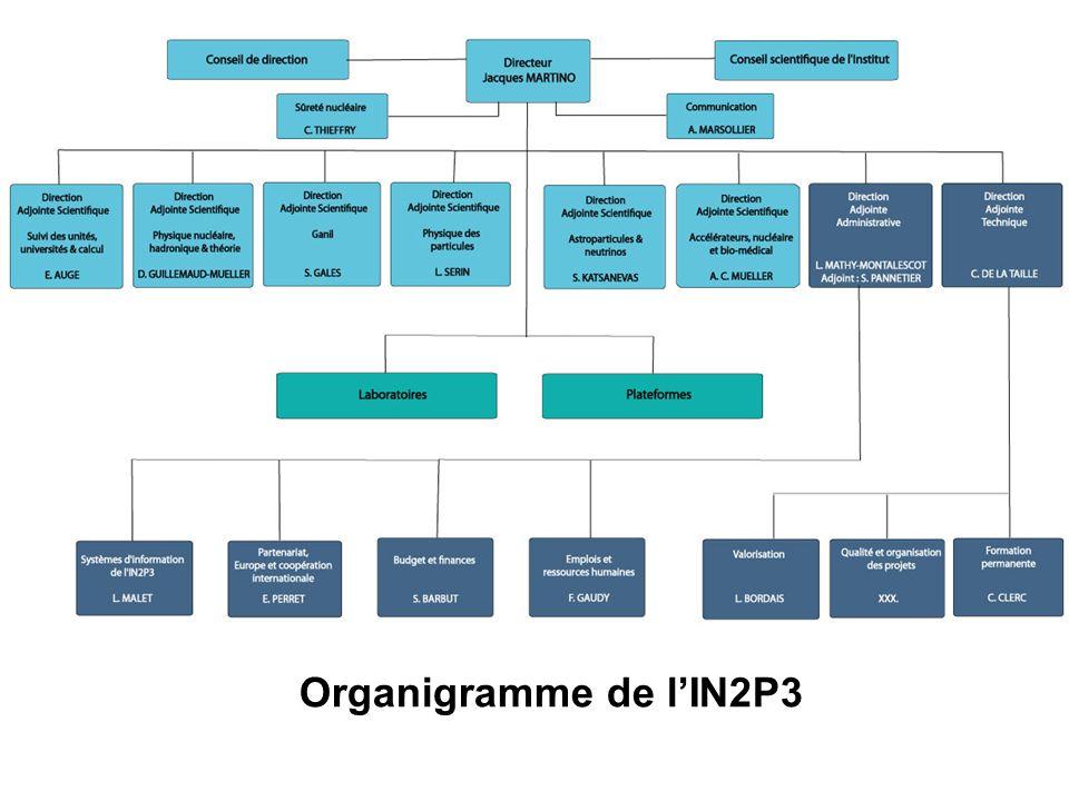 Budget TGIR du CNRS 2011 IN2P3: 22,2 M€ (15,9%)