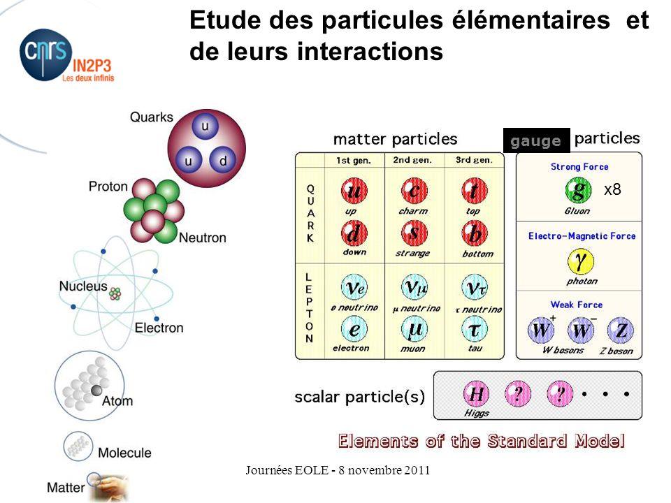 Journées EOLE - 8 novembre 2011 Modèle cosmologique du big bang –Très grande densité d'énergie aux premiers instants de l'Univers Haute température  Collisions violentes entre constituants de l'Univers Comme ce qu'on provoque dans les laboratoires de physique des particules La connaissance des particules permet d'écrire des morceaux du scénario cosmologique Le scénario cosmologique permet de contraindre le comportement des particules dans des collisions beaucoup plus violentes que ce qu'on peut provoquer en laboratoire Connaissance de l'univers Une physique « des deux infinis »