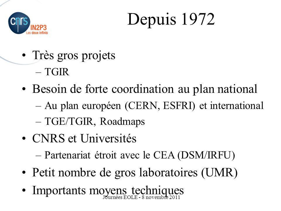 Journées EOLE - 8 novembre 2011 Le CNRS et l'IN2P3 CNRS Budget: 3,1 milliards d'Euros –Dont 0,6 de ressources propres –Salaires: 2,2 milliards d ' Euros (70%) 25 630 personnels permanents –11 450 chercheurs –14 180 ITA 8900 CDD, docts/post-docs 1053 unités de recherche 96 unités de service 19 délégations régionales IN2P3 Institut National depuis 1972 Budget : 164 millions d'Euros (5%) –Salaires: 118 millions d ' Euro (70%) 1896 personnels permanents – 525 chercheurs (5%) –1371 ITA (10%) 396 enseignants-chercheurs 217 IATS 700 CDD, docs, post-docs 20 Laboratoires (2%) –Centre de Calcul CC-IN2P3 (Lyon) –GANIL (Caen) –LSM (Modane )