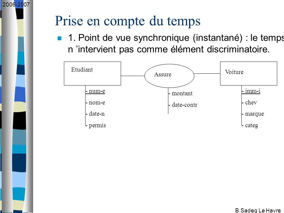 B.Sadeg Le Havre 2006-2007 Prise en compte du temps 1.