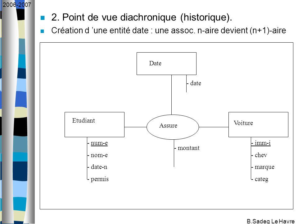 B.Sadeg Le Havre 2006-2007 2. Point de vue diachronique (historique).