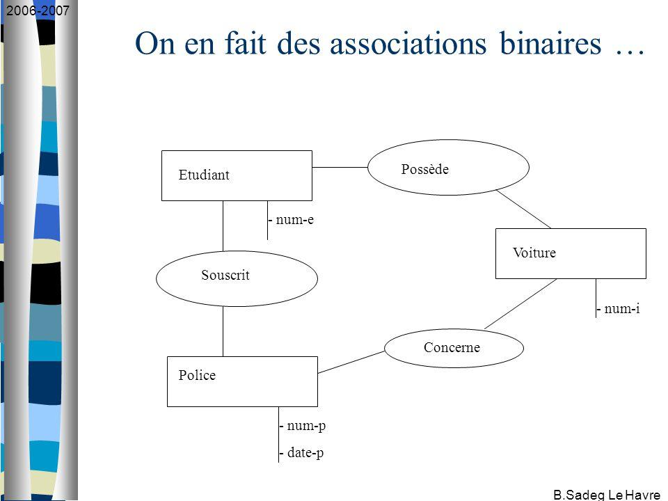 B.Sadeg Le Havre 2006-2007 On en fait des associations binaires … Etudiant Police Voiture Souscrit Possède Concerne - num-e - num-i - num-p - date-p