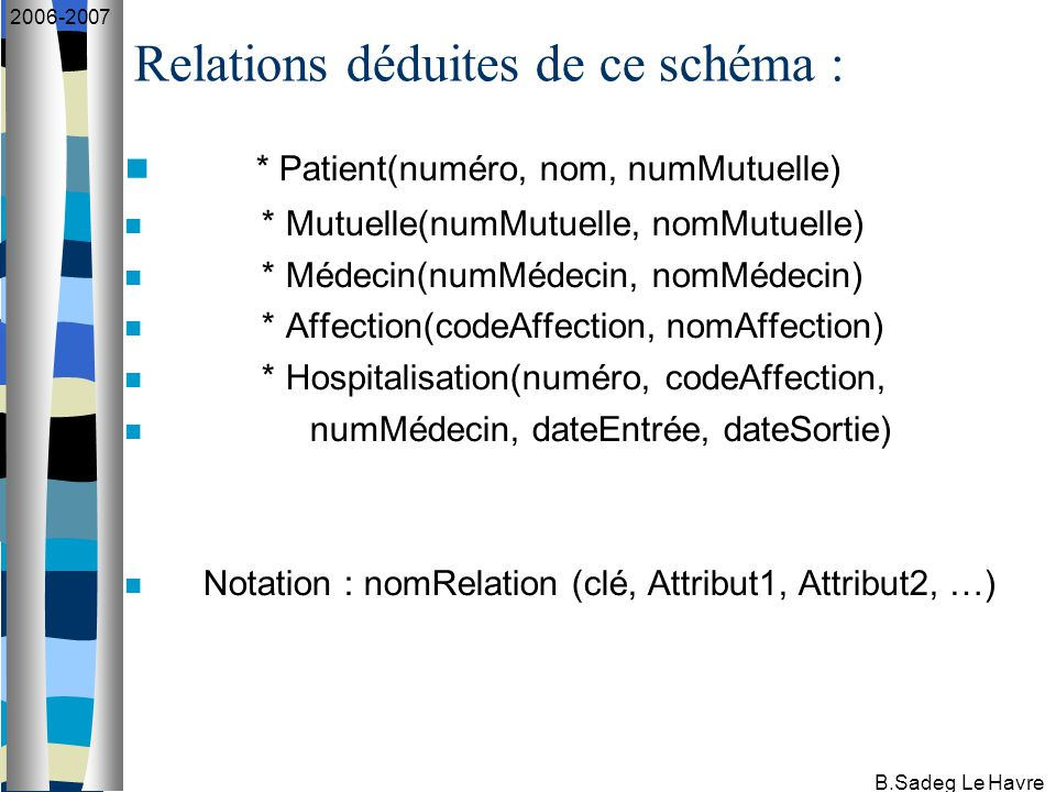 B.Sadeg Le Havre 2006-2007 Relations déduites de ce schéma : * Patient(numéro, nom, numMutuelle) * Mutuelle(numMutuelle, nomMutuelle) * Médecin(numMédecin, nomMédecin) * Affection(codeAffection, nomAffection) * Hospitalisation(numéro, codeAffection, numMédecin, dateEntrée, dateSortie) Notation : nomRelation (clé, Attribut1, Attribut2, …)