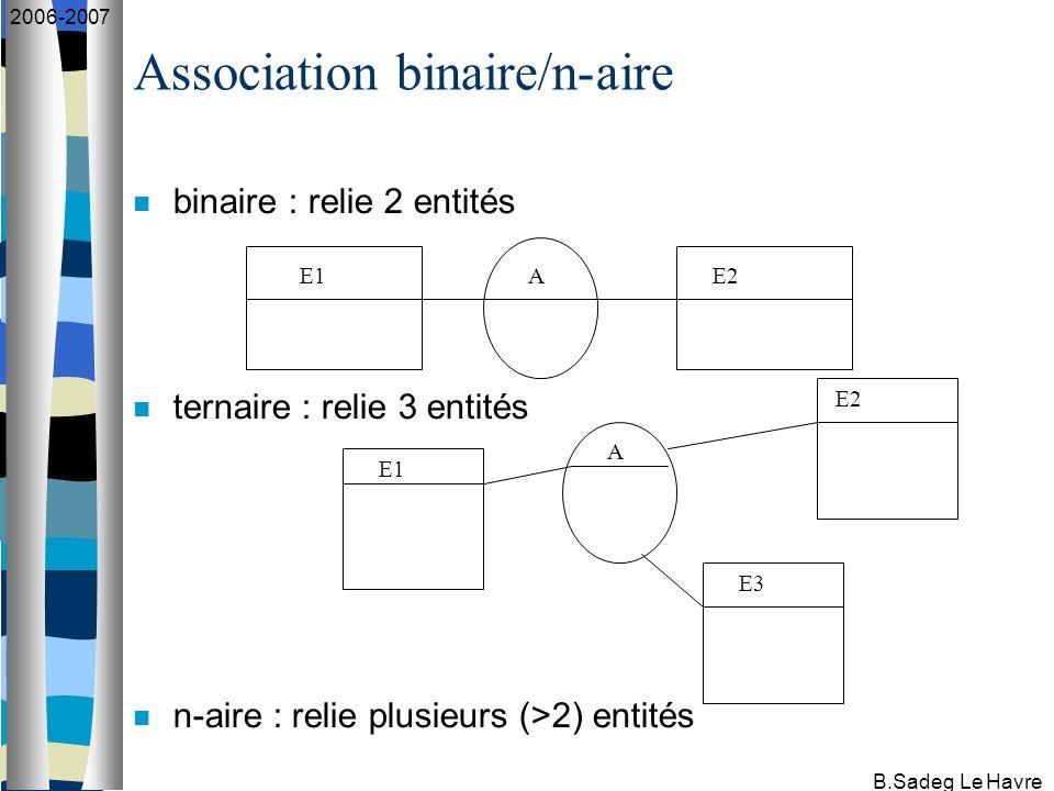 B.Sadeg Le Havre 2006-2007 Relations déduites de ce schéma : * Patient(numéro, nom, numMutuelle) * Mutuelle(numMutuelle, nomMutuelle) * Médecin(numMédecin, nomMédecin) * Affection(codeAffection, nomAffection) * Hospitalisation(numéro, codeAffection, numMédecin, dateEntrée, dateSortie) Notation : nomRelation (clé, Attribut1, Attribut2, …)