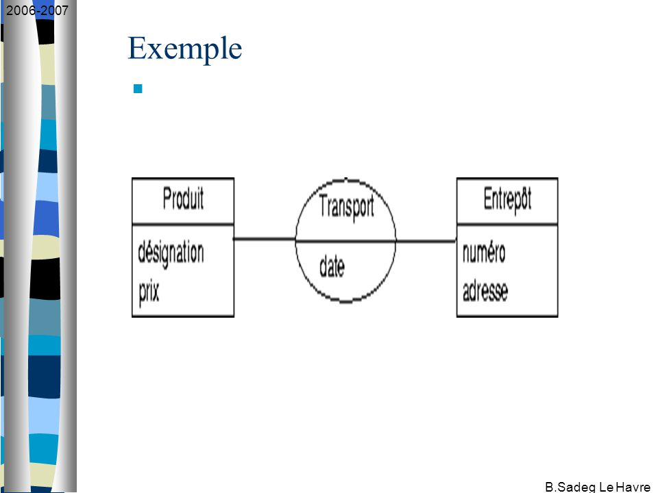 B.Sadeg Le Havre 2006-2007 Autres concepts : identifiant ou clé Identifiant : Un identifiant d 'une entité est constitué par un ou plusieurs de ses attributs dont les valeurs doivent identifier de manière unique cette entité.