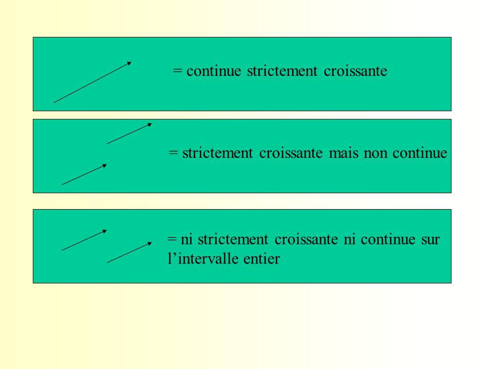 = continue strictement croissante = strictement croissante mais non continue = ni strictement croissante ni continue sur l'intervalle entier
