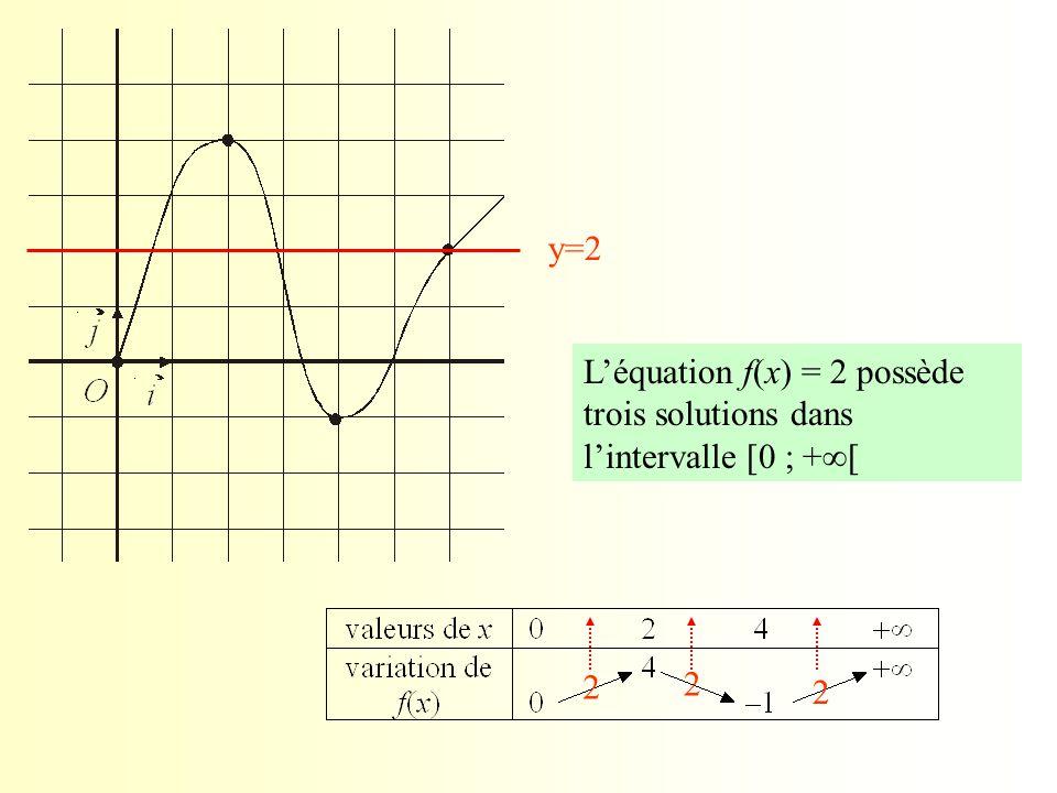 y=2 2 2 2 L'équation f(x) = 2 possède trois solutions dans l'intervalle [0 ; +  [