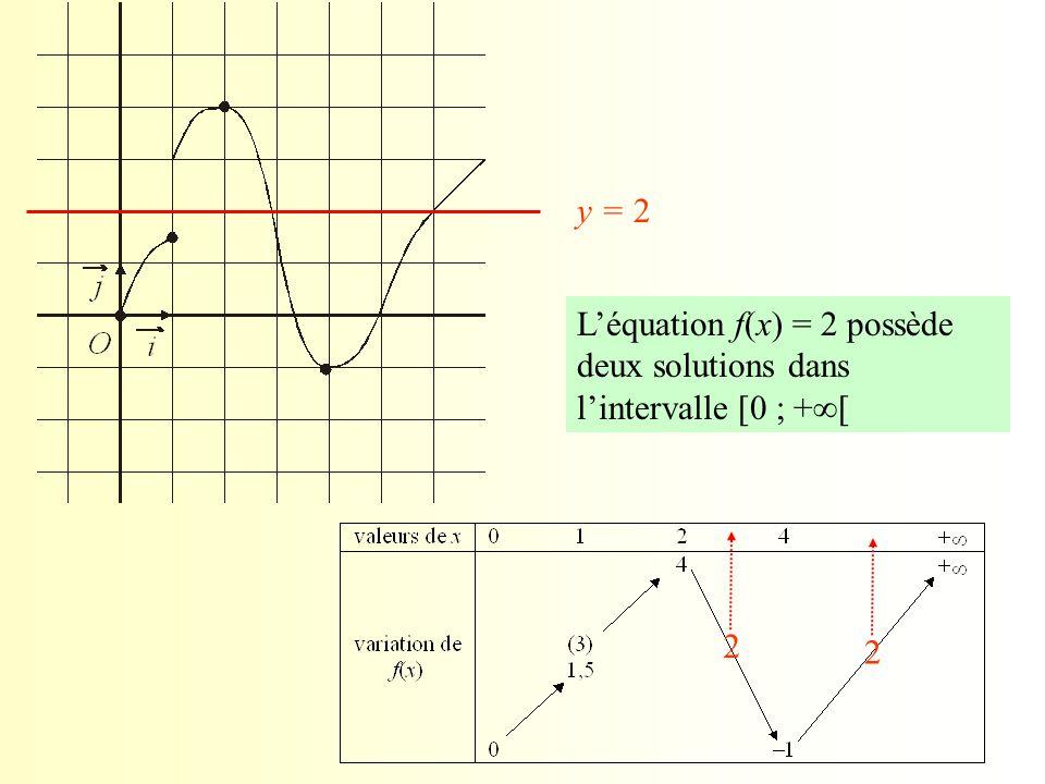 y = 2 2 2 L'équation f(x) = 2 possède deux solutions dans l'intervalle [0 ; +  [