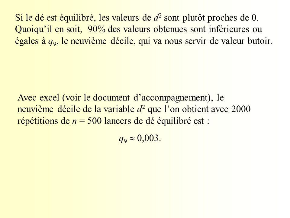 Avec excel (voir le document d'accompagnement), le neuvième décile de la variable d 2 que l'on obtient avec 2000 répétitions de n = 500 lancers de dé