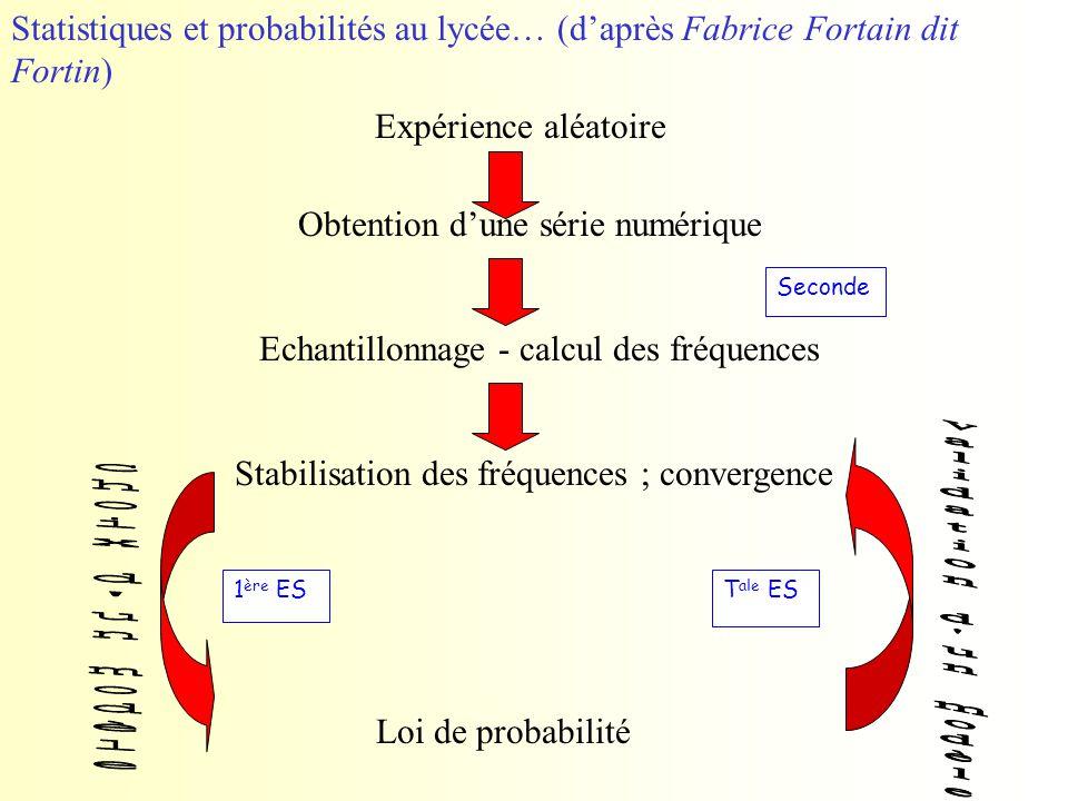 Expérience aléatoire Obtention d'une série numérique Echantillonnage - calcul des fréquences Stabilisation des fréquences ; convergence Loi de probabi