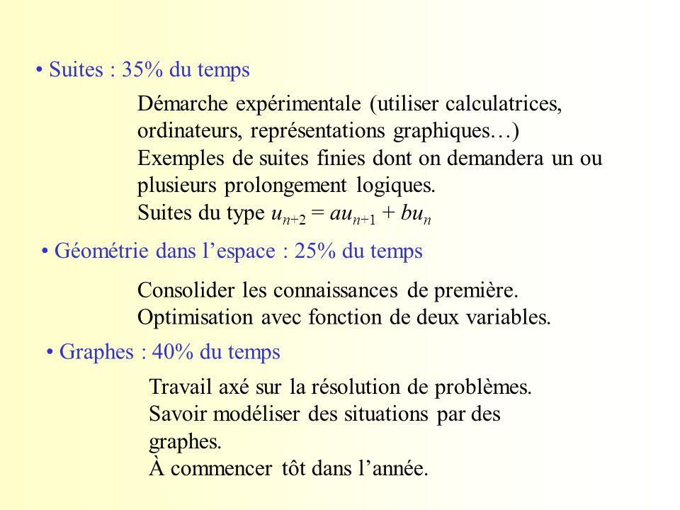 Suites : 35% du temps Démarche expérimentale (utiliser calculatrices, ordinateurs, représentations graphiques…) Exemples de suites finies dont on dema