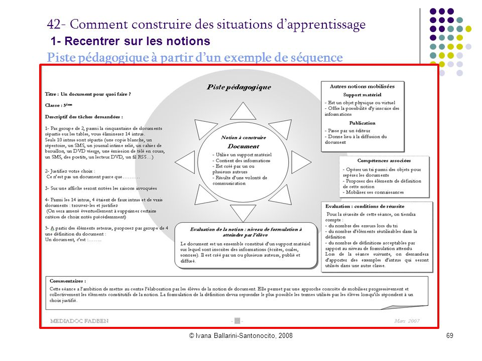 © Ivana Ballarini-Santonocito, 200869 42- Comment construire des situations d'apprentissage 1- Recentrer sur les notions Piste pédagogique à partir d'