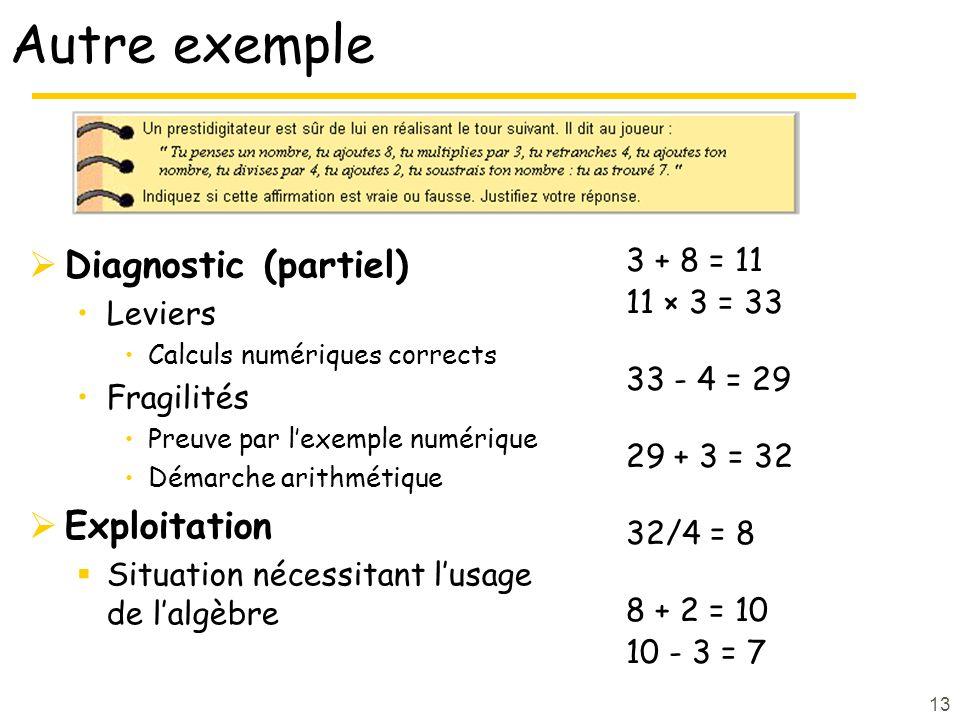 13 Autre exemple  Diagnostic (partiel) Leviers Calculs numériques corrects Fragilités Preuve par l'exemple numérique Démarche arithmétique  Exploitation  Situation nécessitant l'usage de l'algèbre 3 + 8 = 11 11 × 3 = 33 33 - 4 = 29 29 + 3 = 32 32/4 = 8 8 + 2 = 10 10 - 3 = 7