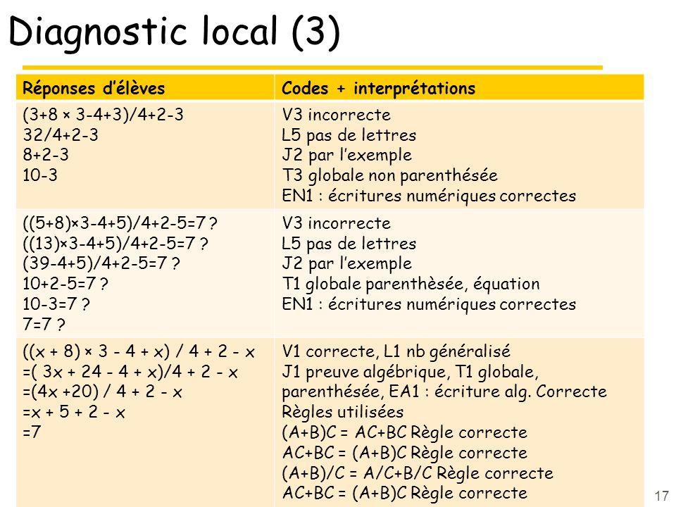 Diagnostic local (3) Réponses d'élèvesCodes + interprétations (3+8 × 3-4+3)/4+2-3 32/4+2-3 8+2-3 10-3 V3 incorrecte L5 pas de lettres J2 par l'exemple T3 globale non parenthésée EN1 : écritures numériques correctes ((5+8)×3-4+5)/4+2-5=7 .
