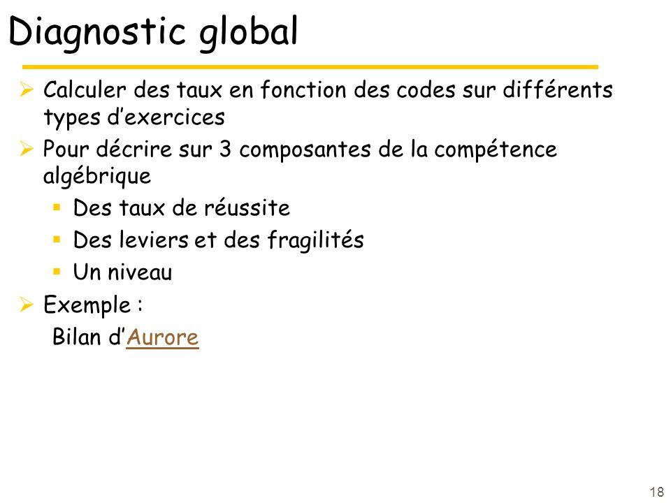 Diagnostic global  Calculer des taux en fonction des codes sur différents types d'exercices  Pour décrire sur 3 composantes de la compétence algébrique  Des taux de réussite  Des leviers et des fragilités  Un niveau  Exemple : Bilan d'AuroreAurore 18