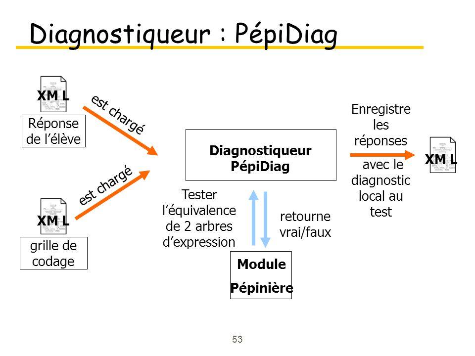 53 Diagnostiqueur : PépiDiag XM L Diagnostiqueur PépiDiag est chargé Module Pépinière Tester l'équivalence de 2 arbres d'expression retourne vrai/faux Enregistre les réponses avec le diagnostic local au test XM L grille de codage XM L Réponse de l'élève est chargé