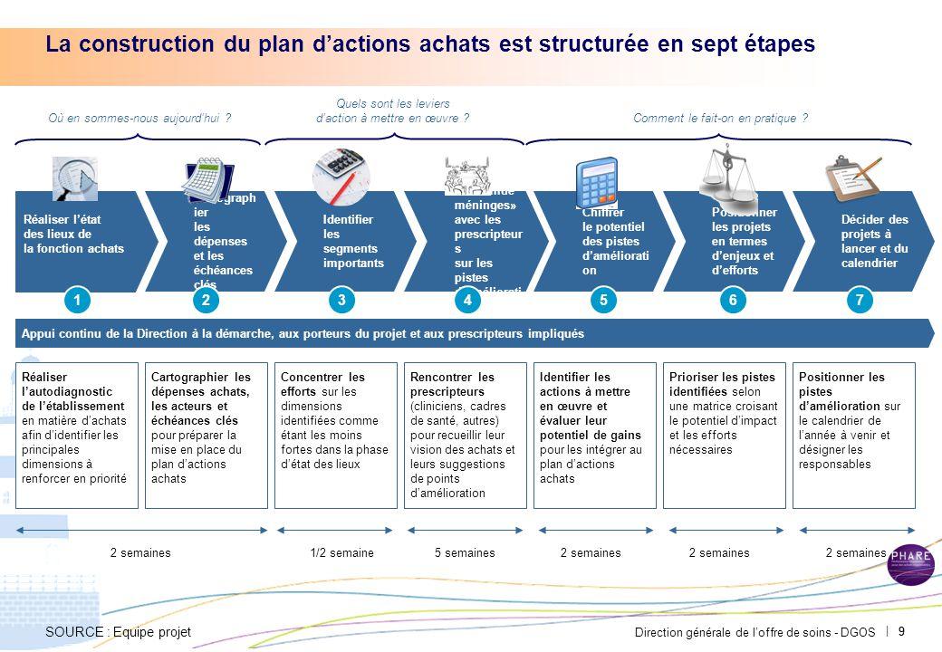 Direction générale de l'offre de soins - DGOS | 99 La construction du plan d'actions achats est structurée en sept étapes Réaliser l'état des lieux de la fonction achats Cartograph ier les dépenses et les échéances clés Identifier les segments importants Organiser un «remue méninges» avec les prescripteur s sur les pistes d'améliorati on Chiffrer le potentiel des pistes d'améliorati on Positionner les projets en termes d'enjeux et d'efforts Décider des projets à lancer et du calendrier Où en sommes-nous aujourd'hui .