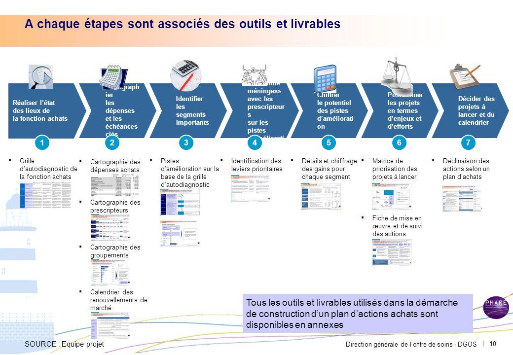 Direction générale de l'offre de soins - DGOS   10 A chaque étapes sont associés des outils et livrables Réaliser l'état des lieux de la fonction acha