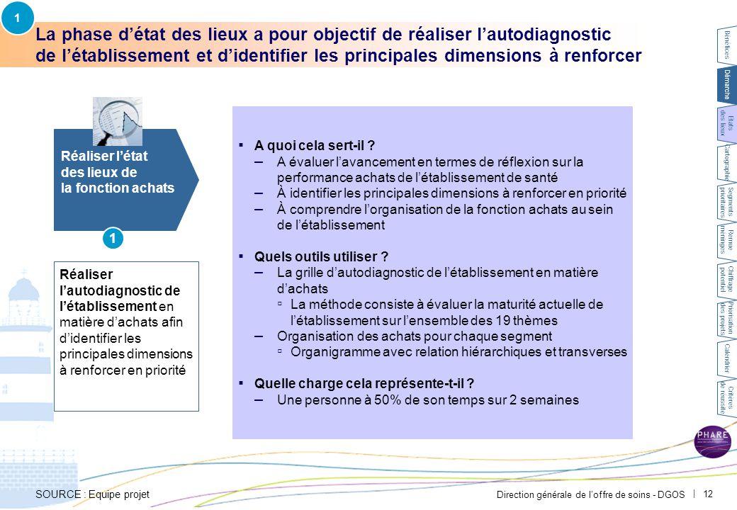 Direction générale de l'offre de soins - DGOS | 12 La phase d'état des lieux a pour objectif de réaliser l'autodiagnostic de l'établissement et d'iden