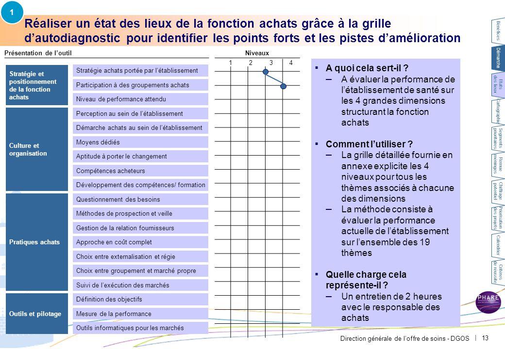 Direction générale de l'offre de soins - DGOS | 13 Réaliser un état des lieux de la fonction achats grâce à la grille d'autodiagnostic pour identifier