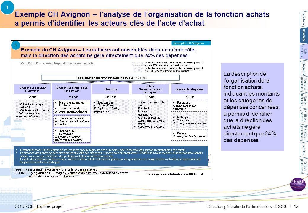 Direction générale de l'offre de soins - DGOS   15 Exemple CH Avignon – l'analyse de l'organisation de la fonction achats a permis d'identifier les ac