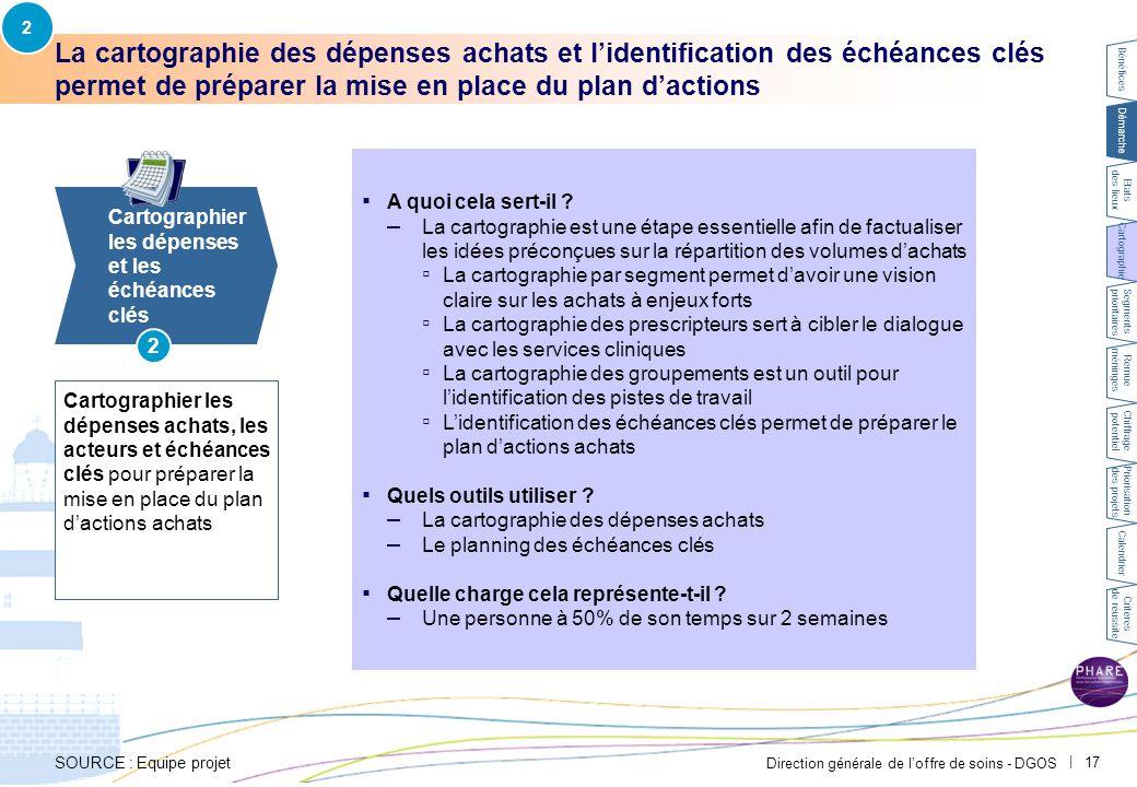 Direction générale de l'offre de soins - DGOS   17 La cartographie des dépenses achats et l'identification des échéances clés permet de préparer la mi
