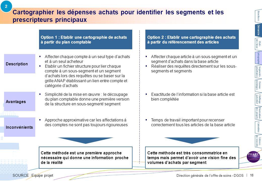 Direction générale de l'offre de soins - DGOS   18 Cartographier les dépenses achats pour identifier les segments et les prescripteurs principaux SOUR