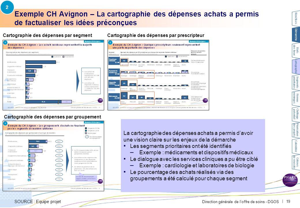 Direction générale de l'offre de soins - DGOS   19 Exemple CH Avignon – La cartographie des dépenses achats a permis de factualiser les idées préconçu