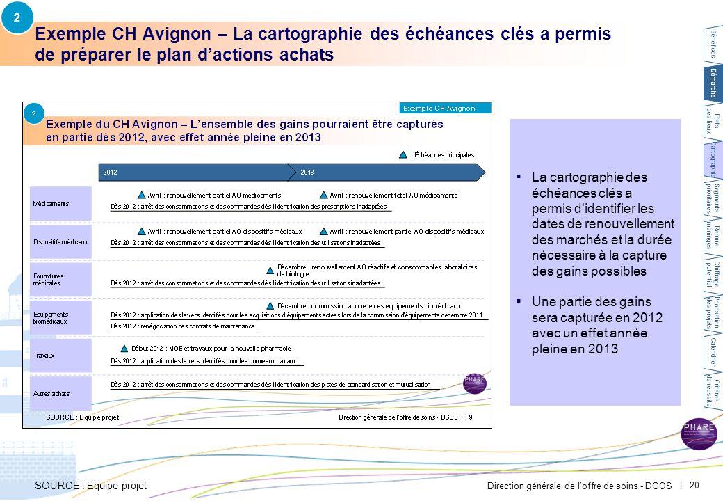 Direction générale de l'offre de soins - DGOS | 20 ▪ La cartographie des échéances clés a permis d'identifier les dates de renouvellement des marchés